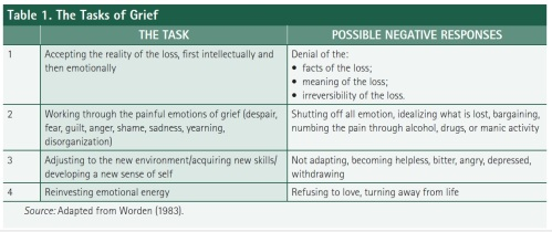 tasks-of-grief